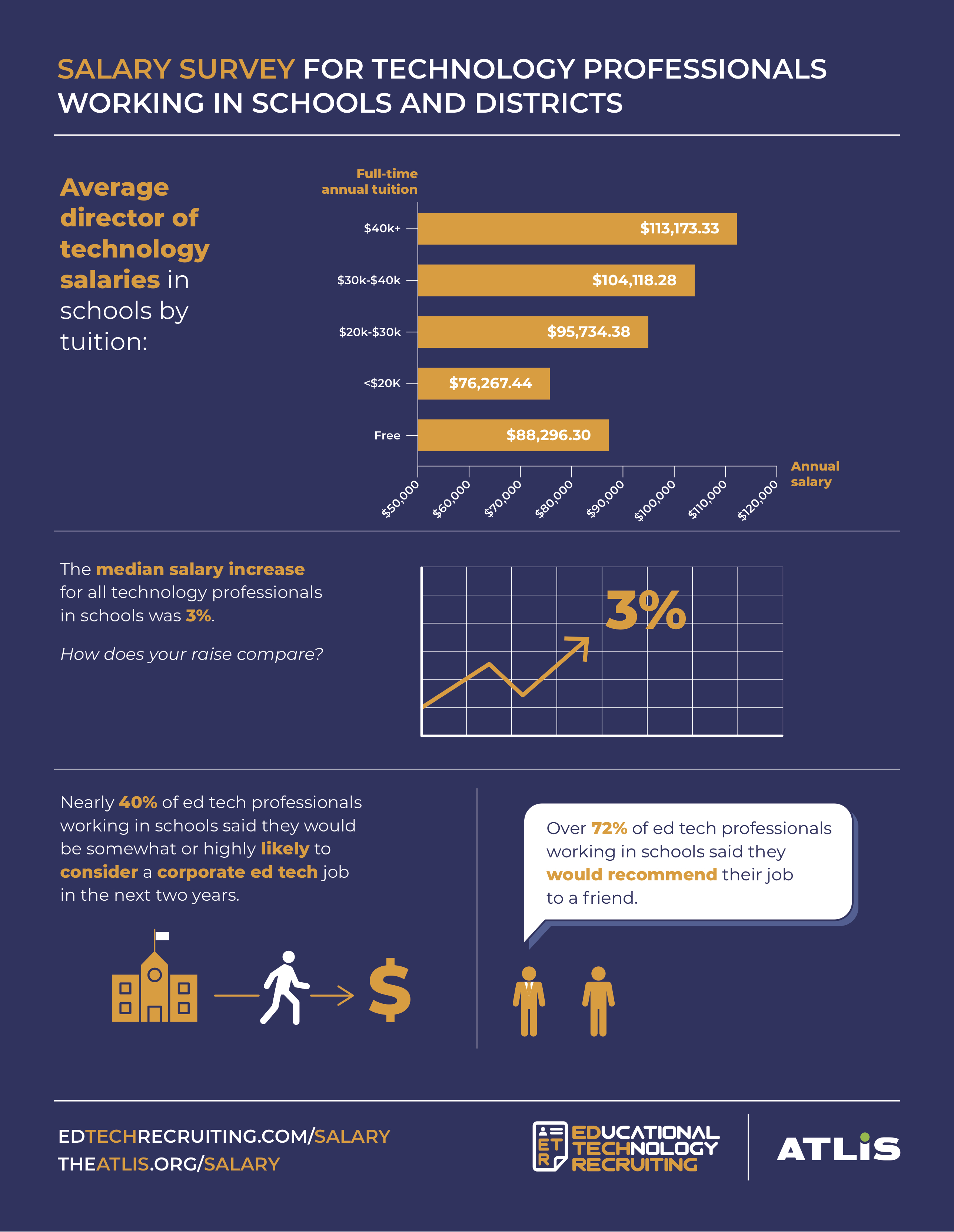Salary Survey Infographic p. 2